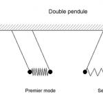 Les effets de Résonance – La théorie de la Résonance
